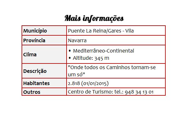 Cidades 06 Puente la Reina - Tabela