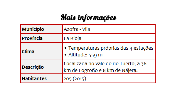 Cidades 11 Azofra - Tabela
