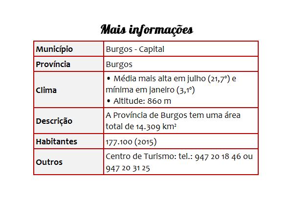 Cidades 15 Burgos - Tabela