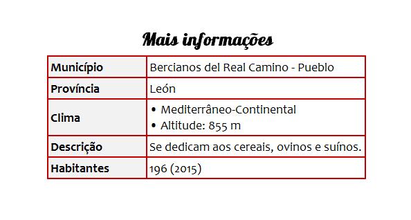 Cidades 21 Bercianos del Real Camino - Tabela