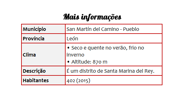 Cidades 24 San Martín del Camino - Tabela