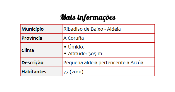 Cidades 35 Ribadiso de Baixo - Tabela
