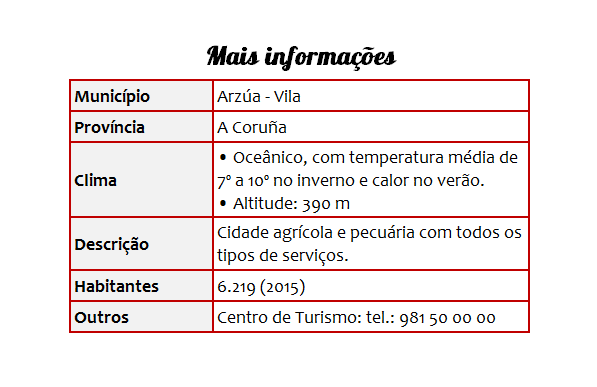 Cidades 36 Arzúa - Tabela