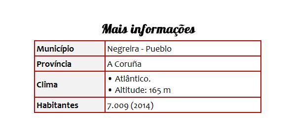 Cidades 38 Negreira - Tabela