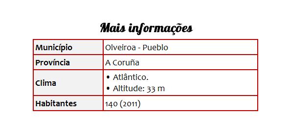 Cidades 39 Olveiroa - Tabela